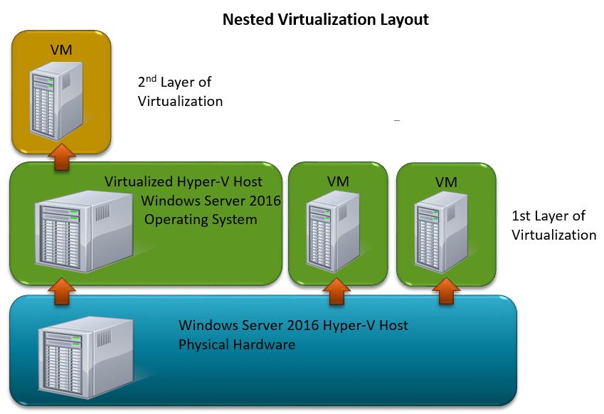 nestedvirtualzation1
