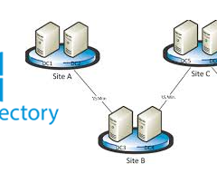Set Up Step-By-Step Active Directory Sites, Subnets & Site-Links