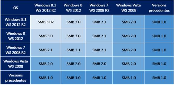 Aggiornamento KB4480970 causa problemi di rete su alcuni PC